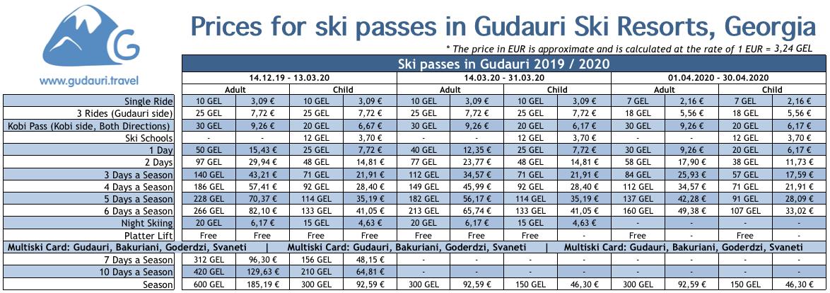 Price for ski passes in Gudauri